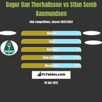 Dagur Dan Thorhallsson vs Stian Semb Aasmundsen h2h player stats