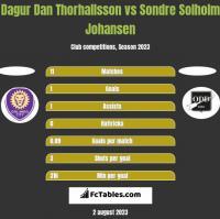 Dagur Dan Thorhallsson vs Sondre Solholm Johansen h2h player stats