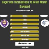 Dagur Dan Thorhallsson vs Kevin Martin Krygaard h2h player stats