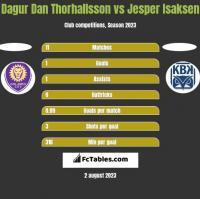 Dagur Dan Thorhallsson vs Jesper Isaksen h2h player stats