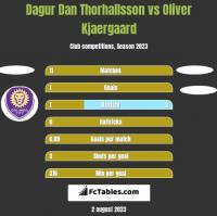 Dagur Dan Thorhallsson vs Oliver Kjaergaard h2h player stats