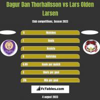 Dagur Dan Thorhallsson vs Lars Olden Larsen h2h player stats