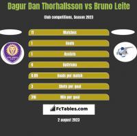 Dagur Dan Thorhallsson vs Bruno Leite h2h player stats
