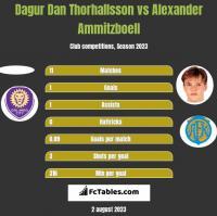 Dagur Dan Thorhallsson vs Alexander Ammitzboell h2h player stats