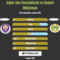 Dagur Dan Thorhallsson vs August Mikkelsen h2h player stats