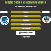 Mujaid Sadick vs Abraham Minero h2h player stats
