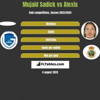 Mujaid Sadick vs Alexis h2h player stats