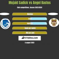 Mujaid Sadick vs Angel Bastos h2h player stats