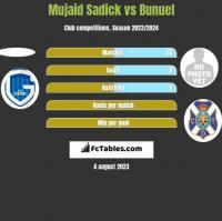 Mujaid Sadick vs Bunuel h2h player stats