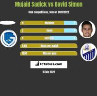 Mujaid Sadick vs David Simon h2h player stats