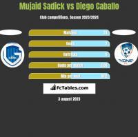 Mujaid Sadick vs Diego Caballo h2h player stats