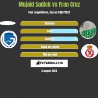 Mujaid Sadick vs Fran Cruz h2h player stats