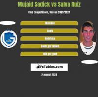 Mujaid Sadick vs Salva Ruiz h2h player stats
