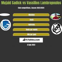 Mujaid Sadick vs Vassilios Lambropoulos h2h player stats