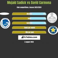 Mujaid Sadick vs David Carmona h2h player stats