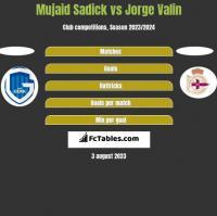 Mujaid Sadick vs Jorge Valin h2h player stats