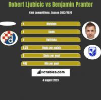 Robert Ljubicic vs Benjamin Pranter h2h player stats