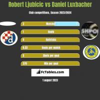 Robert Ljubicic vs Daniel Luxbacher h2h player stats