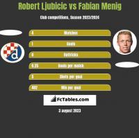 Robert Ljubicic vs Fabian Menig h2h player stats