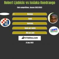 Robert Ljubicic vs Issiaka Ouedraogo h2h player stats