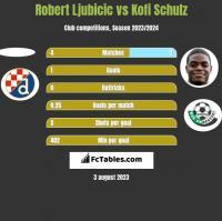 Robert Ljubicic vs Kofi Schulz h2h player stats