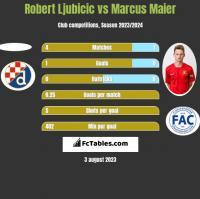Robert Ljubicic vs Marcus Maier h2h player stats
