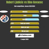 Robert Ljubicic vs Dino Kovacec h2h player stats