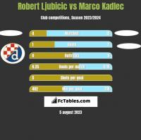 Robert Ljubicic vs Marco Kadlec h2h player stats