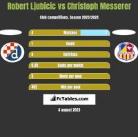 Robert Ljubicic vs Christoph Messerer h2h player stats