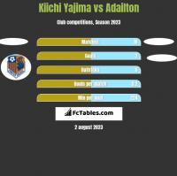 Kiichi Yajima vs Adailton h2h player stats