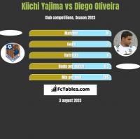 Kiichi Yajima vs Diego Oliveira h2h player stats