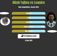 Kiichi Yajima vs Leandro h2h player stats
