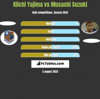 Kiichi Yajima vs Musashi Suzuki h2h player stats