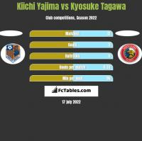Kiichi Yajima vs Kyosuke Tagawa h2h player stats