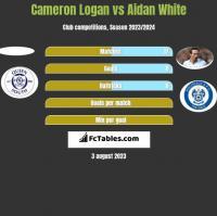 Cameron Logan vs Aidan White h2h player stats
