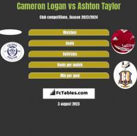 Cameron Logan vs Ashton Taylor h2h player stats