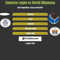 Cameron Logan vs Clevid Dikamona h2h player stats
