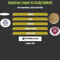 Cameron Logan vs Craig Halkett h2h player stats