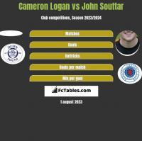Cameron Logan vs John Souttar h2h player stats