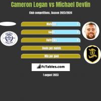 Cameron Logan vs Michael Devlin h2h player stats