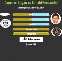 Cameron Logan vs Ronald Hernandez h2h player stats