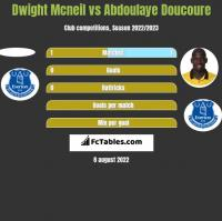 Dwight Mcneil vs Abdoulaye Doucoure h2h player stats