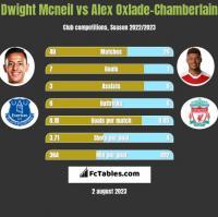Dwight Mcneil vs Alex Oxlade-Chamberlain h2h player stats