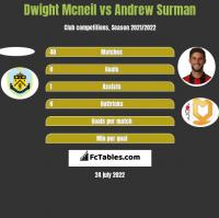 Dwight Mcneil vs Andrew Surman h2h player stats