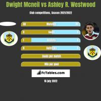 Dwight Mcneil vs Ashley R. Westwood h2h player stats