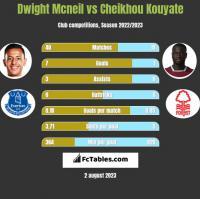 Dwight Mcneil vs Cheikhou Kouyate h2h player stats