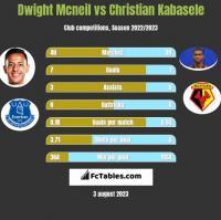 Dwight Mcneil vs Christian Kabasele h2h player stats
