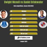 Dwight Mcneil vs Daniel Drinkwater h2h player stats