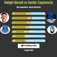 Dwight Mcneil vs Davide Zappacosta h2h player stats