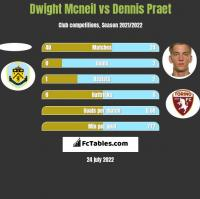 Dwight Mcneil vs Dennis Praet h2h player stats